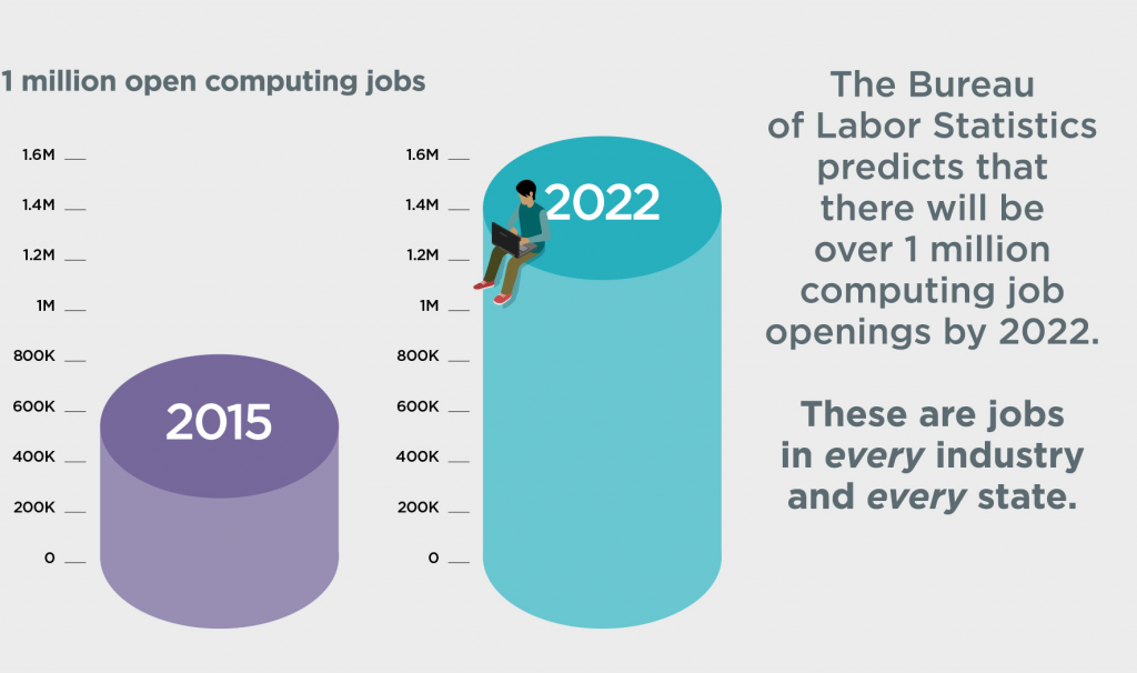 Slide6_Computing_Jobs